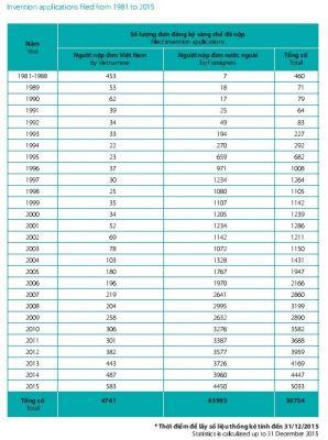 patent statistics in Vietnam
